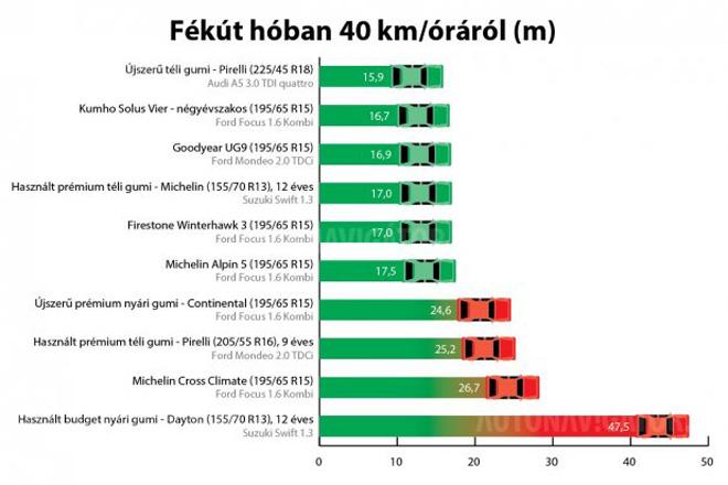 A mezőny felével megálltunk 17 méteren 40 km/óráról hóban is, a Michelin Alpin 5 esetén is 0,5 km/óra alatti volt ott az átlagtempó, nyári gumival viszont 20,5, a Michelin Cross Climate esetén 21,2, a 9 éves téli gumit hordó Mondeóval 22,5 km/óra. A nyári gumit hordó Suzuki ilyen távon mindössze 33 km/órára fékeződött. A 12 éves téli gumi kapcsán meg kell jegyezni, hogy nem túl mély hóban, ABS nélküli autóval érte el eredményét: le tudta tolni a havat az aszfaltról, ahol már tapadt