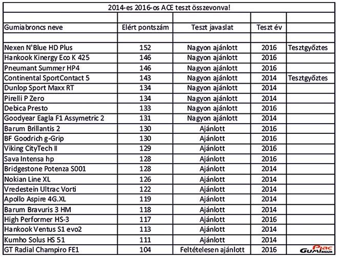 ace tesztek 2014 2016 660