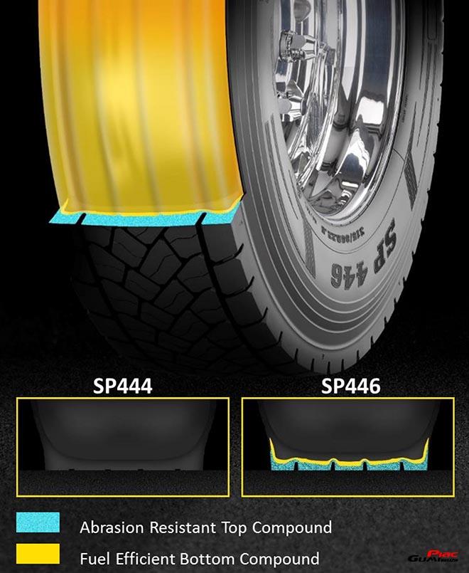 Dunlop gumi SP 446 Dual Layer futófelület magas futásteljesítmény és üzemanyag-takarékosság 660