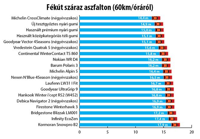 Bár száraz aszfalton 60 km/óráról fékezve csupán 3,5 méter fékútkülönbség adódott az egyes abroncsok között, de ahol a Michelin CrossClimate már állt, ott a legrosszabb téli gumiként szereplő Kormoran B2 még 26 km/órával gurult