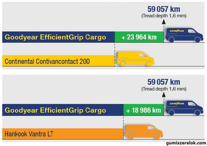 Goodyear_gumi_EfficientGrip Cargo_Dekra Test_kep