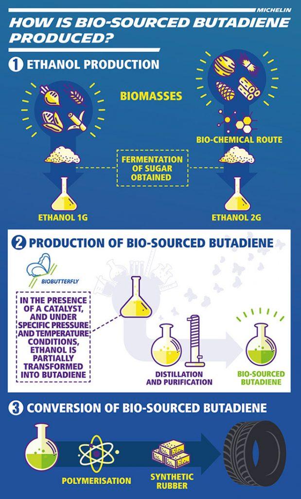 A könnyen cseppfolyósítható butadién gázt az iparban többek közt a műkaucsuk előállításához használják. Ma többnyire a kőolajban található szénhidrogénekből állítják elő krakkolással. Évi felhasznált mennyisége több mint 12 millió tonna, amelynek mintegy 40%-át a gumiabroncsok gyártásához használják fel.