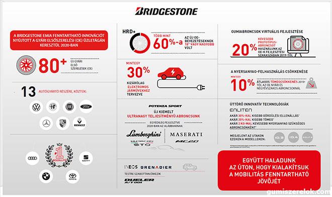 A Bridgestone EMIA több mint 80 új gyári elsőszerelést (OE) biztosított 13 autógyártó számára több mint 30 járműtípushoz.