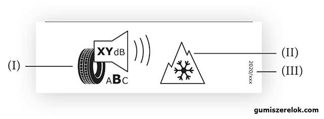 A gumiabroncscímke alsó részén feltüntetendő információk az olyan gumiabroncsoktól eltérő minden gumiabroncs esetében, amelyek elérik a hótapadási jelzőszámnak az ENSZ EGB 117. sz. előírásában meghatározott minimumértékeit vagy a jégtapadási jelzőszám vonatkozó minimumértékeit, illetve mindkettőt