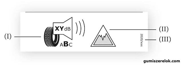 A gumiabroncscímke alsó részén feltüntetendő információk azon gumiabroncsok esetében, amelyek elérik a jégtapadási jelzőszám vonatkozó minimumértékeit