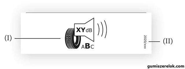 A külső gördülési zaj piktogramja, értéke (dB[A]-ban kifejezve és a legközelebbi egész számra kerekítve) és a teljesítményosztály.