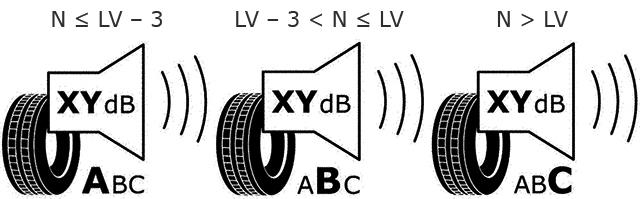 A külső gördülési zaj osztályát a 661/2009/EK rendelet II. mellékletének C. részében meghatározott határértékek (LV) alapján kell meghatározni és feltüntetni a gumiabroncscímkén: