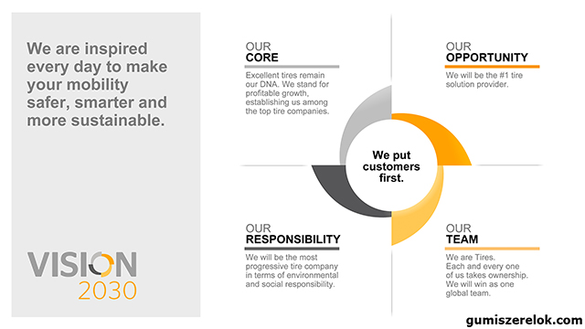 """A Continental bemutatja a """"Vision 2030"""" stratégiai programját a Gumiabroncs üzletág számára"""