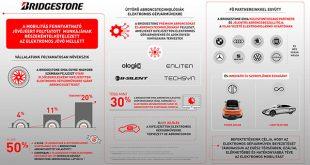 2024-re a Bridgestone EMIA által szállított gyári elsőszerelések több mint egyötöde elektromos gépjárművekre szánt abroncs lesz